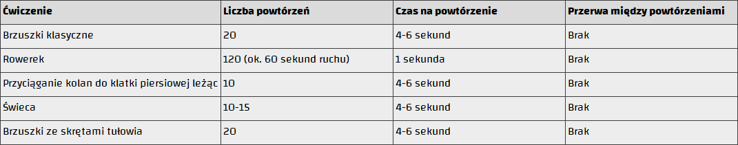 tabela ćwiczeń ABS
